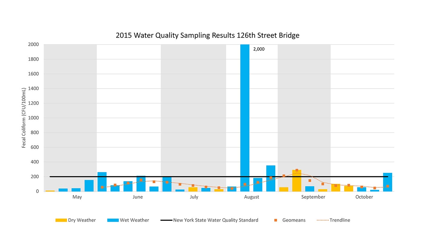 2015 Water Sampling Results 126th Street Bridge