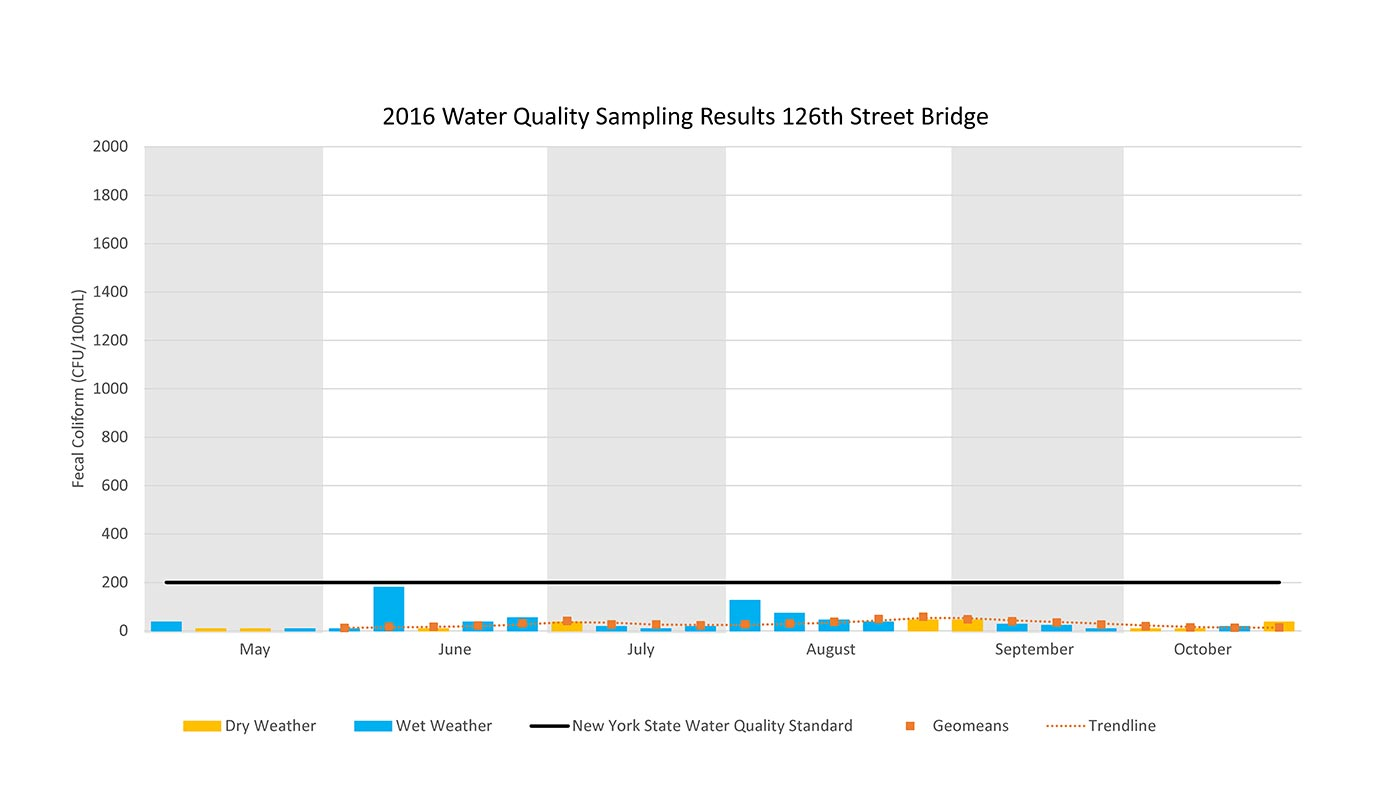 2016 Water Sampling Results 126th Street Bridge