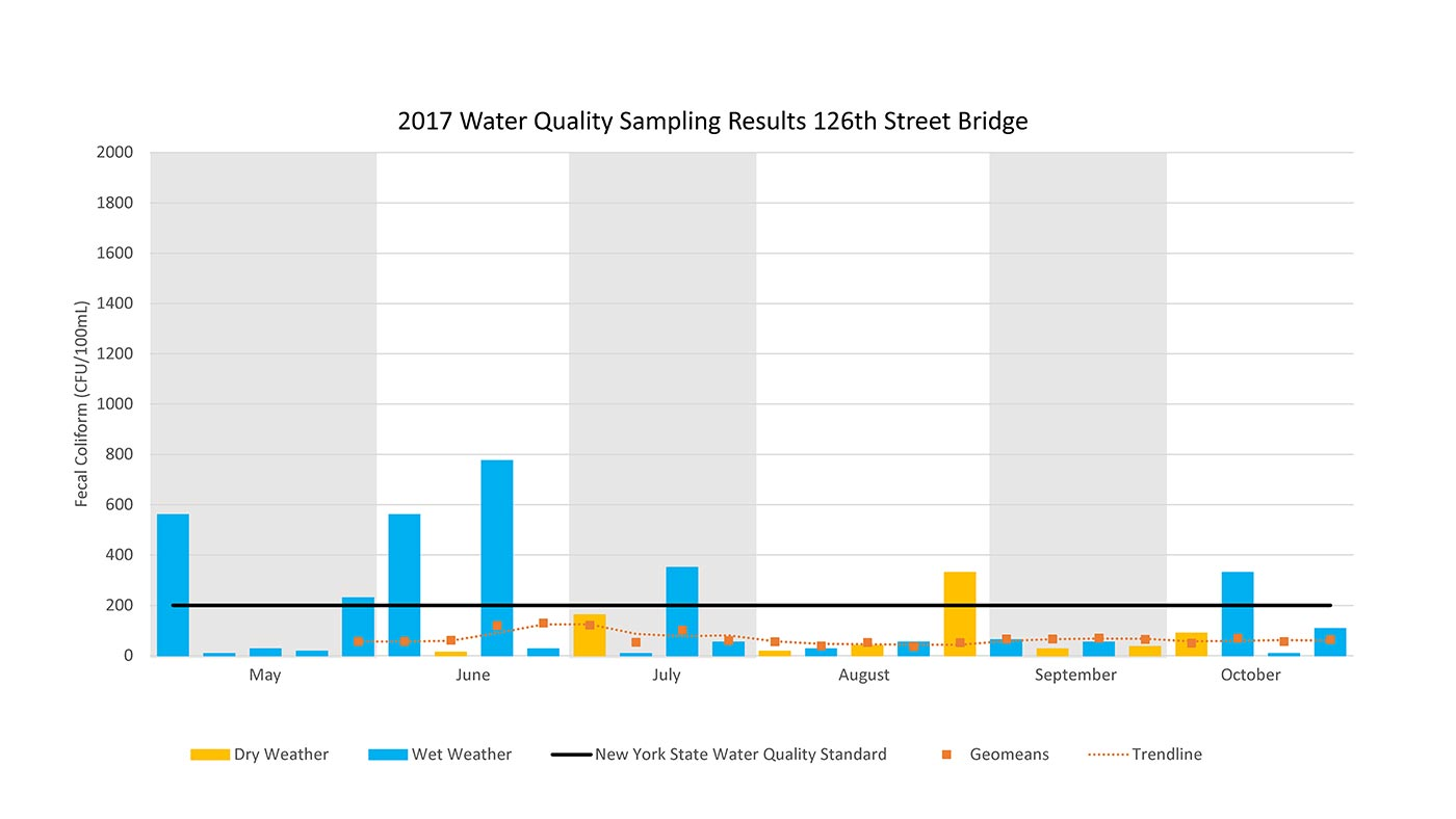 2017 Water Sampling Results 126th Street Bridge