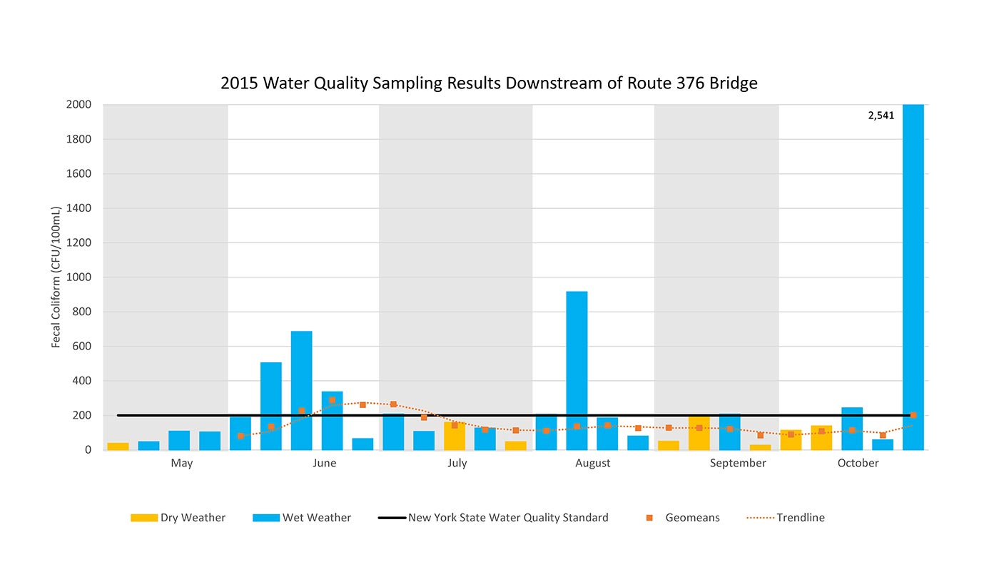 2015 Water Sampling Results Downstream of Route 376 Bridge
