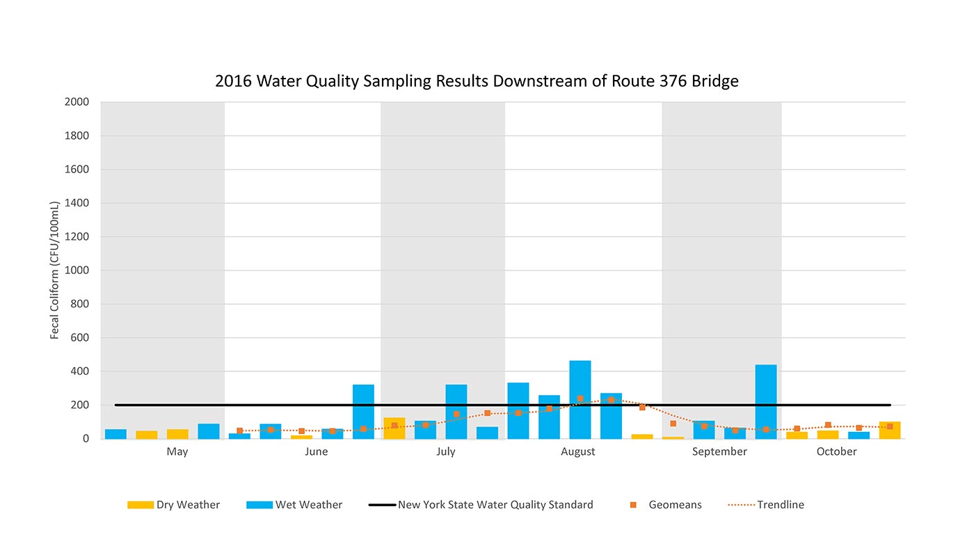 2016 Water Sampling Results Downstream of Route 376 Bridge