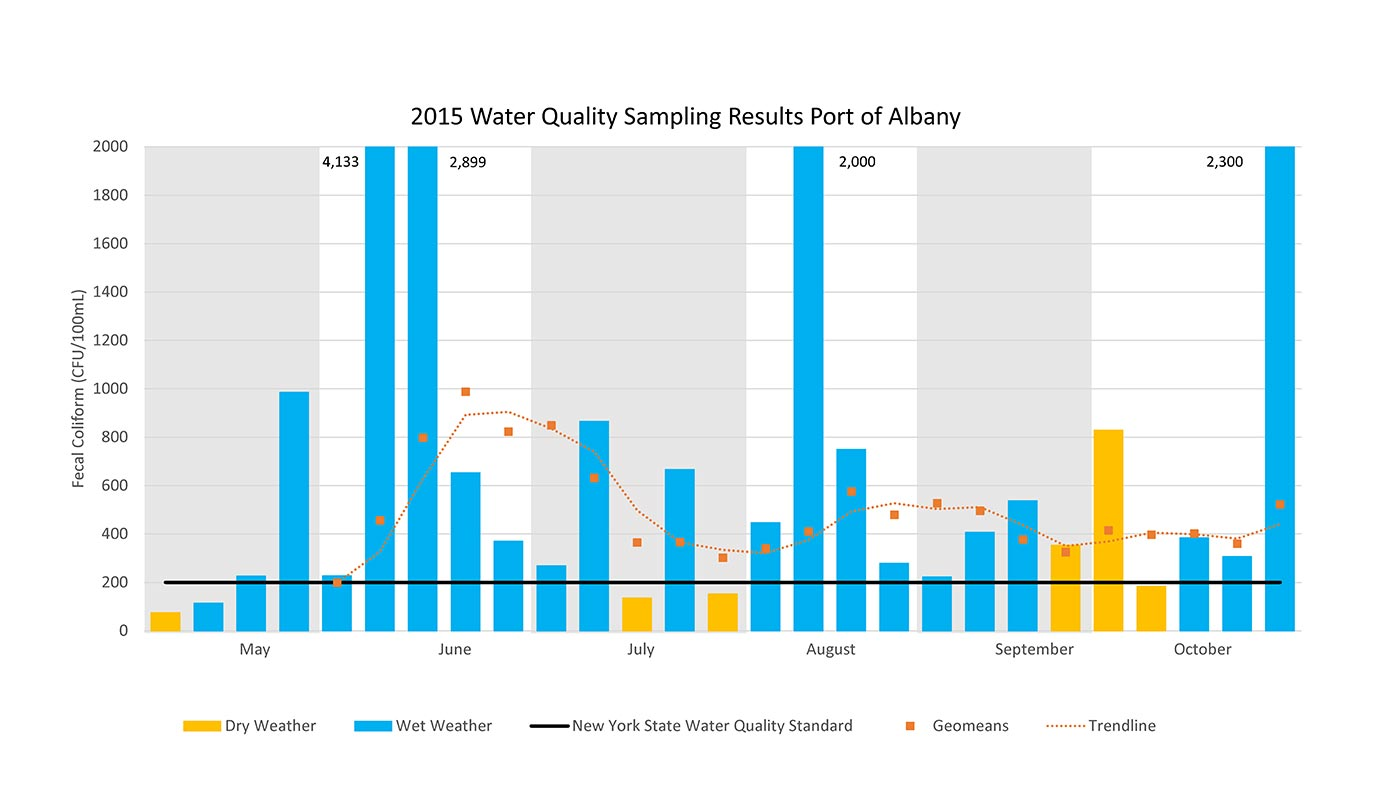 2015 Water Sampling Results Port of Albany