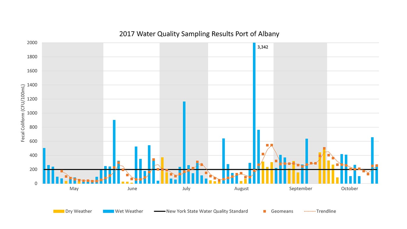 2017 Water Sampling Results Port of Albany